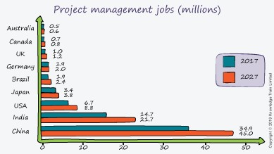 Project Managers in Demand